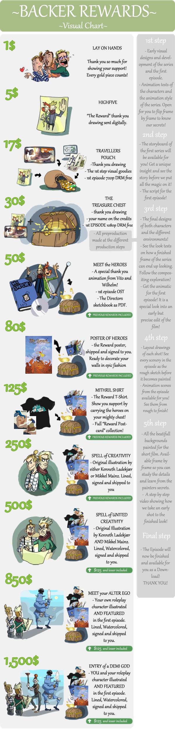 The Reward - Tales of Alethrion - Kickstarter Project- backer Reward