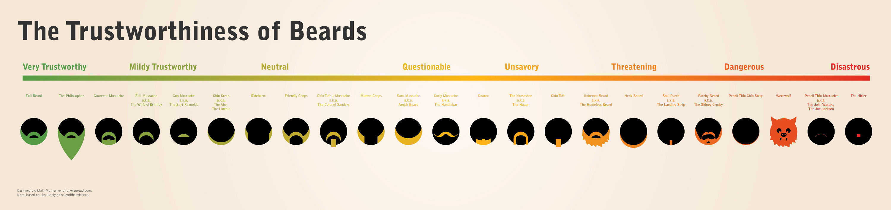 Trustworthiness of beards Infographic