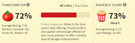 The_Boxtrolls_Trailer_and_Behind_the_Scenes_by_LAIKA_Studios_Rotten_Tomatoes_Review